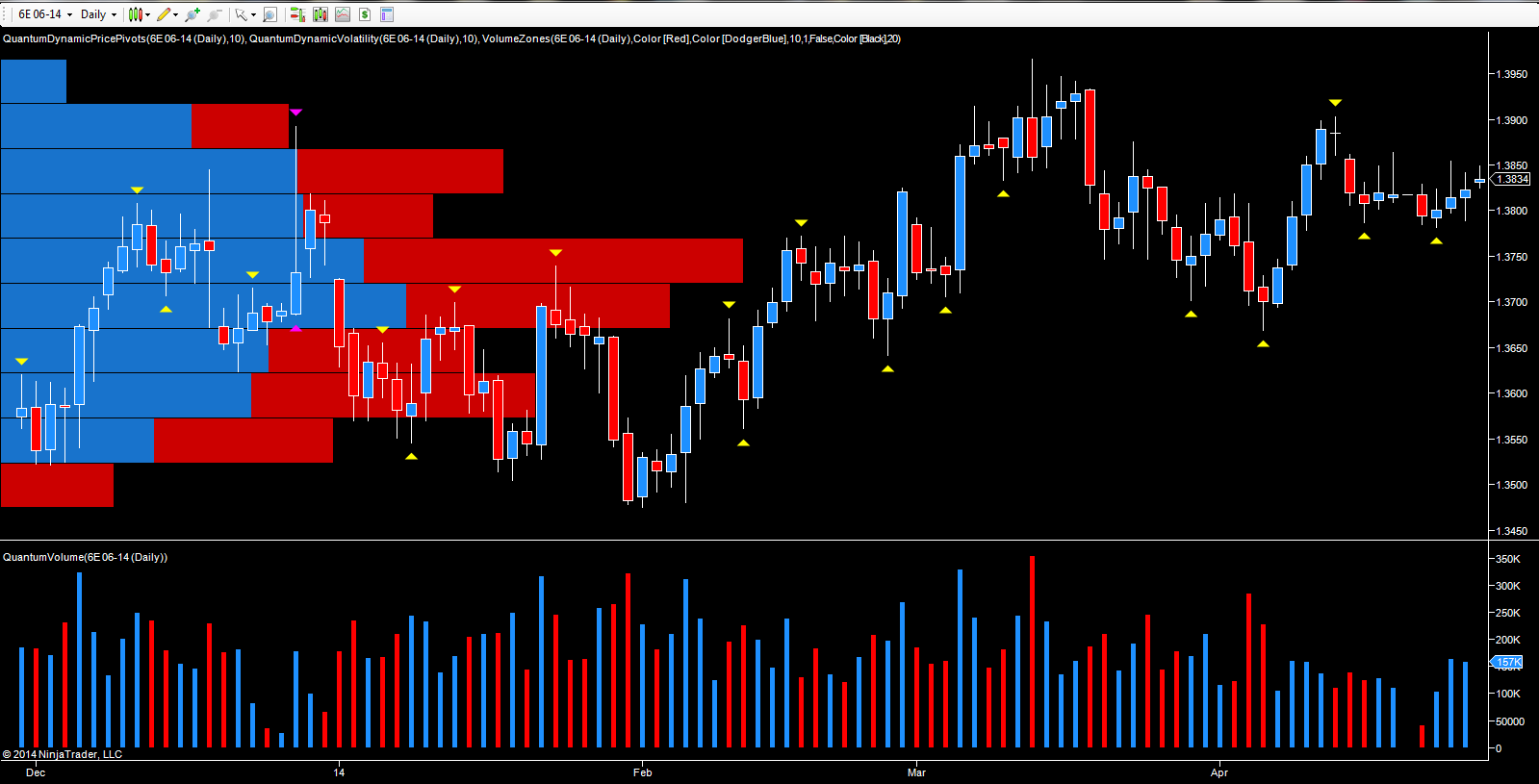 Forex futures volume chart