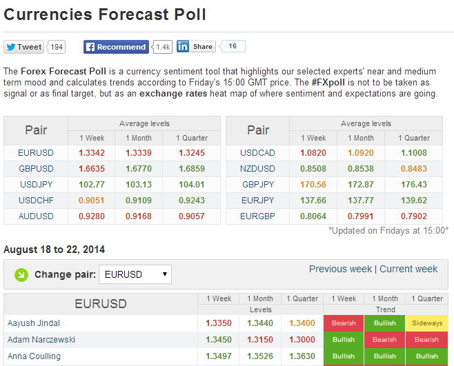 Forex forecasts